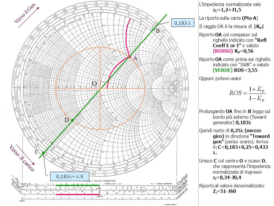 O B A D C Verso il carico Verso il Gen. 0,183  0,183+ /4
