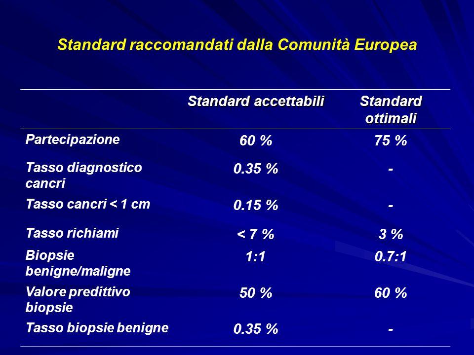 Standard raccomandati dalla Comunità Europea