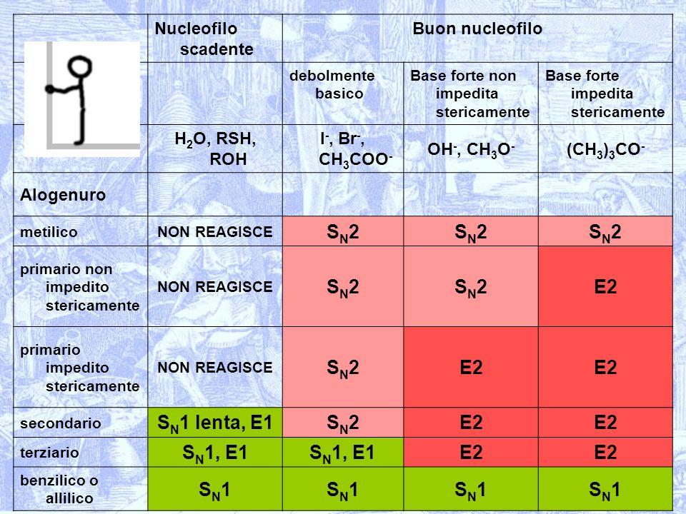 SN2 E2 SN1 lenta, E1 SN1, E1 SN1 Nucleofilo scadente Buon nucleofilo