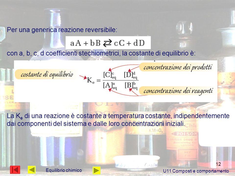 U11 Composti e comportamento