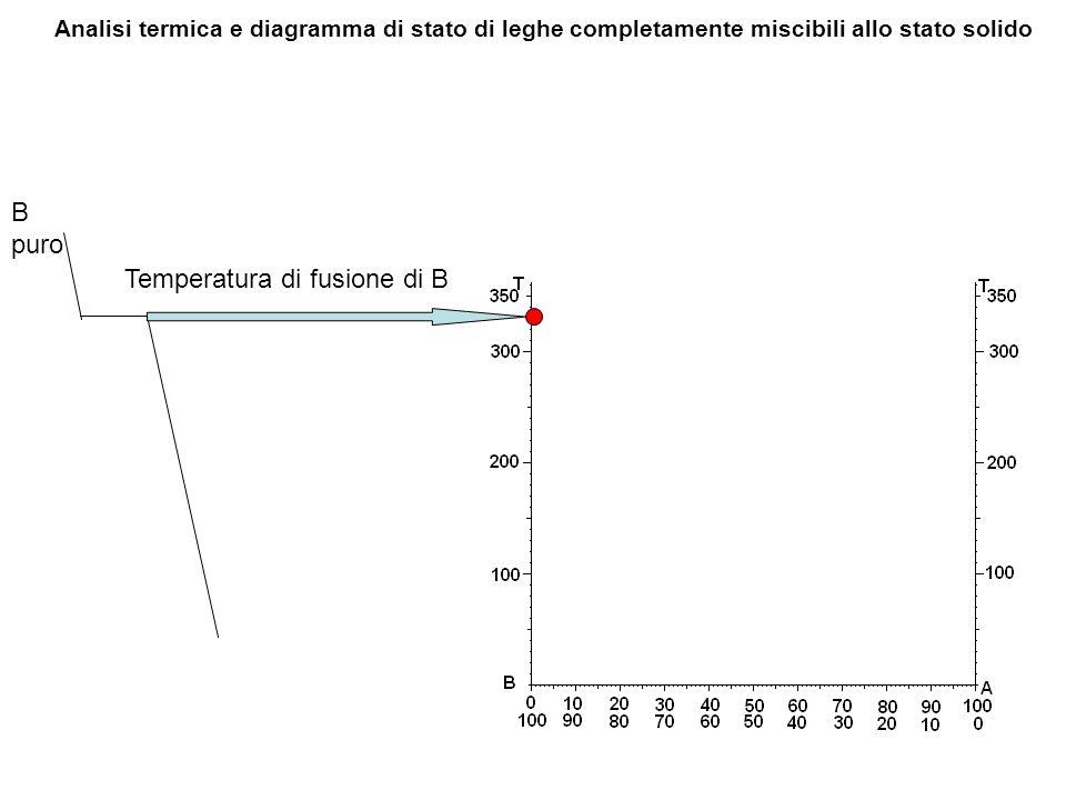 Temperatura di fusione di B