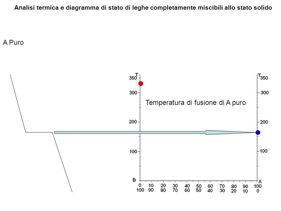 Temperatura di fusione di A puro