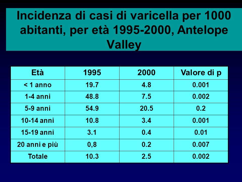 Incidenza di casi di varicella per 1000 abitanti, per età 1995-2000, Antelope Valley