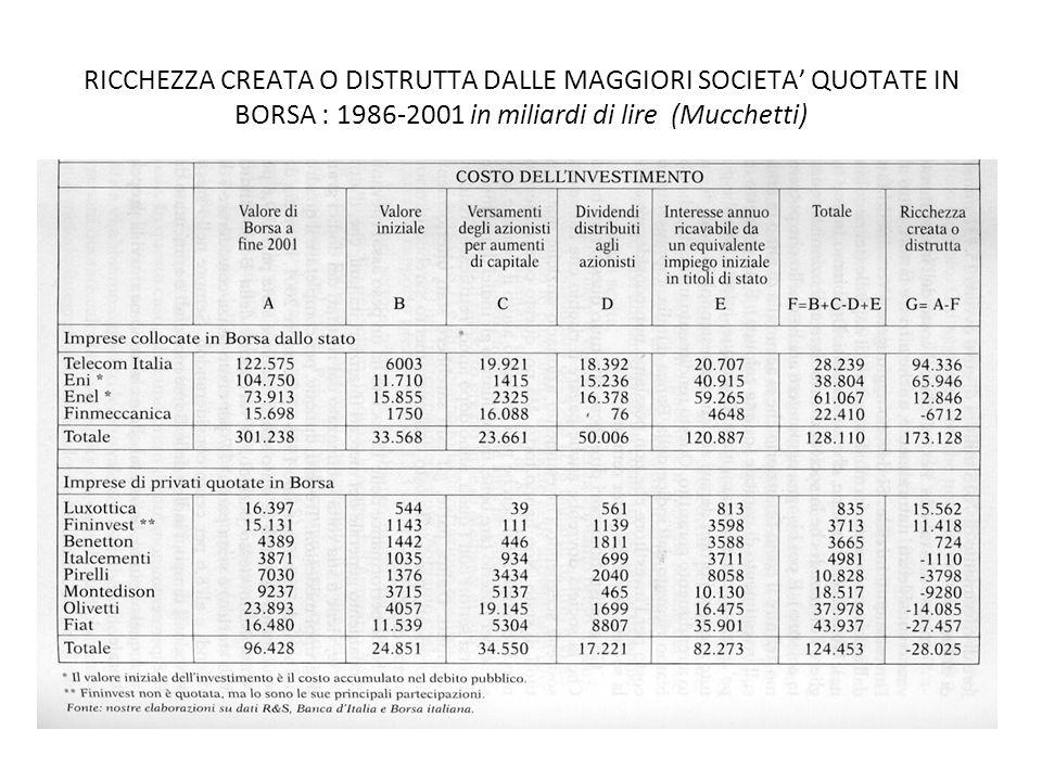 RICCHEZZA CREATA O DISTRUTTA DALLE MAGGIORI SOCIETA' QUOTATE IN BORSA : 1986-2001 in miliardi di lire (Mucchetti)