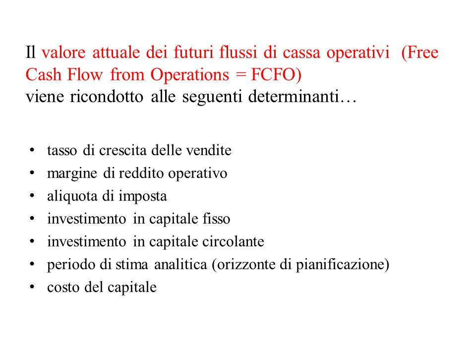 Il valore attuale dei futuri flussi di cassa operativi (Free Cash Flow from Operations = FCFO) viene ricondotto alle seguenti determinanti…