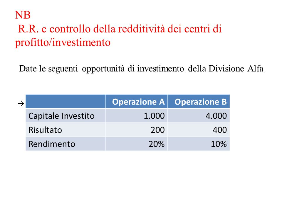 NB R.R. e controllo della redditività dei centri di profitto/investimento
