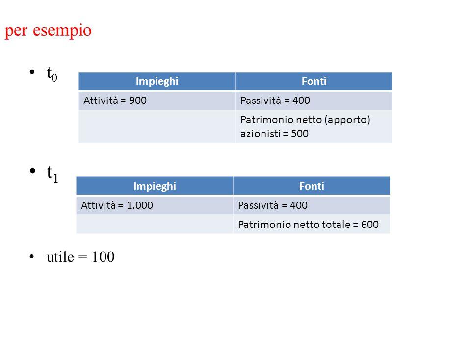 t1 per esempio t0 utile = 100 Impieghi Fonti Attività = 900