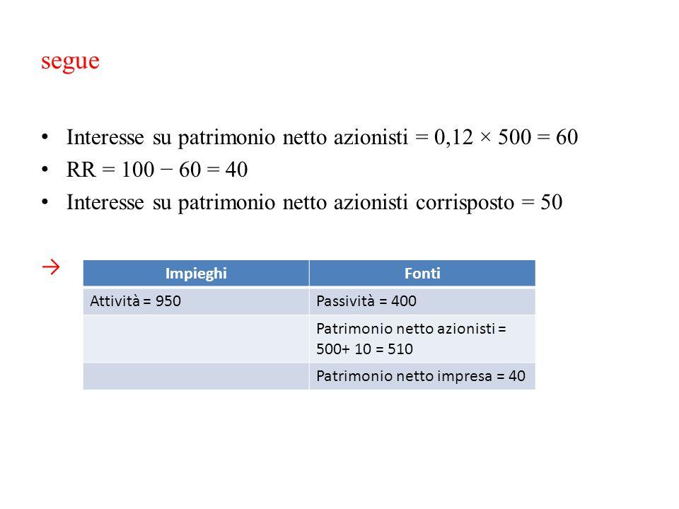 segue Interesse su patrimonio netto azionisti = 0,12 × 500 = 60
