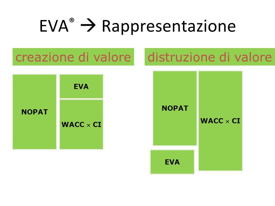 EVA®  Rappresentazione