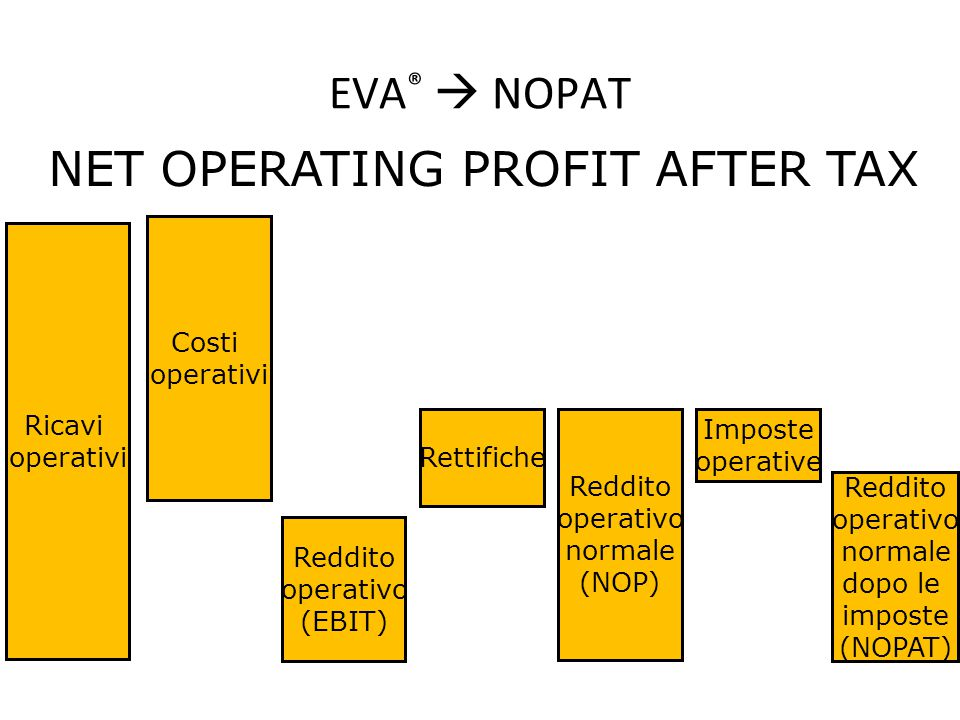 NET OPERATING PROFIT AFTER TAX