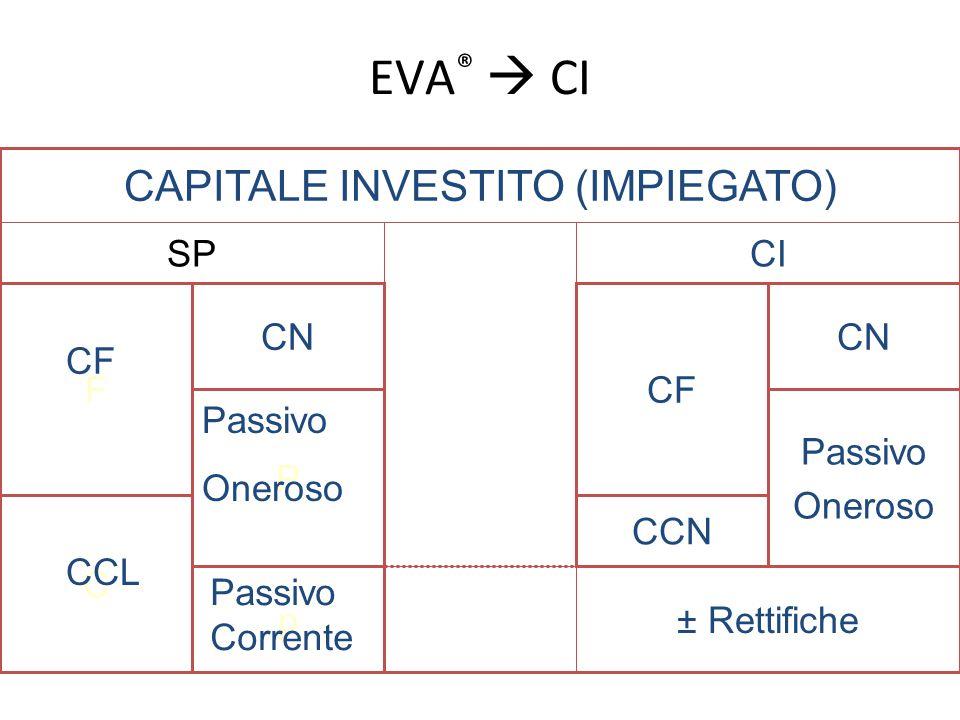 CAPITALE INVESTITO (IMPIEGATO)