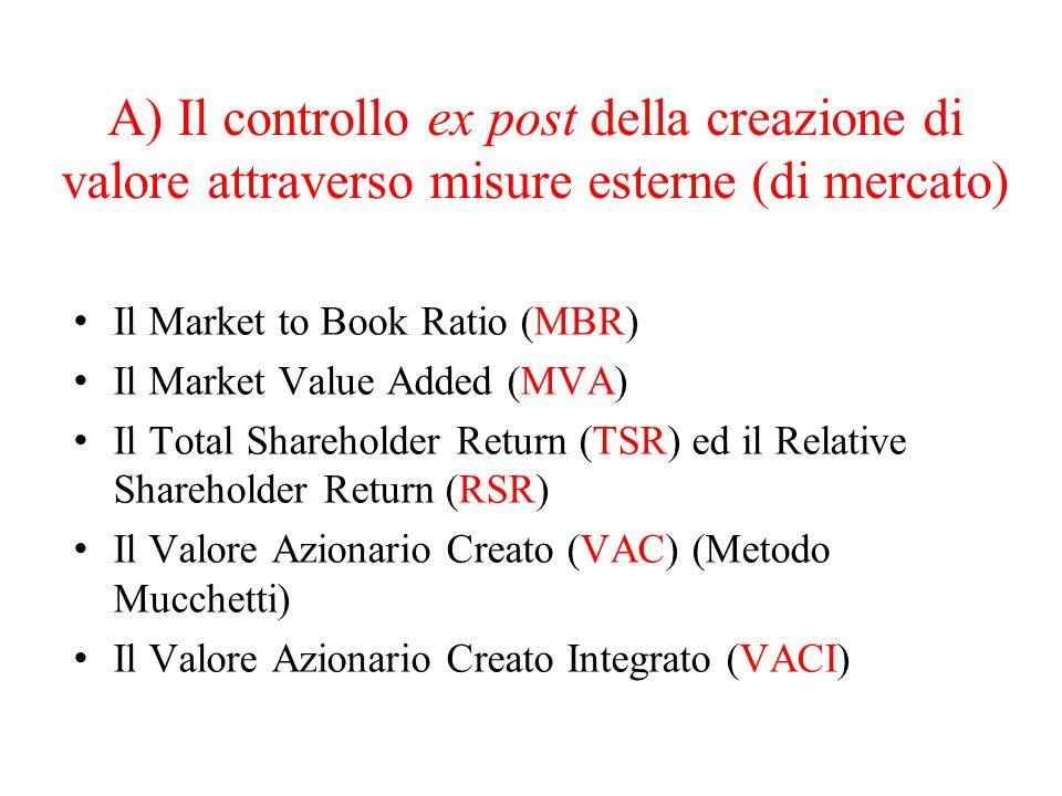 A) Il controllo ex post della creazione di valore attraverso misure esterne (di mercato)