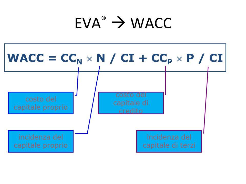 WACC = CCN  N / CI + CCP  P / CI