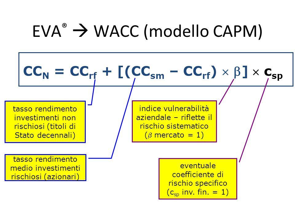 EVA®  WACC (modello CAPM)