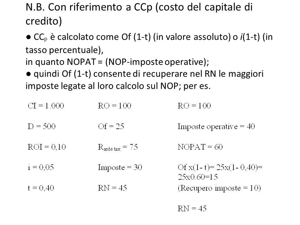 Il value based control ppt scaricare for Costo per costruire sul proprio lotto