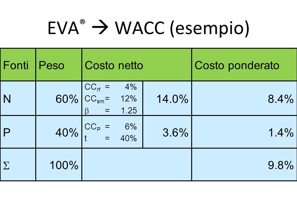 EVA®  WACC (esempio) 3.6% 14.0% 9.8% 100% S 1.4% 40% P 8.4% 60% N