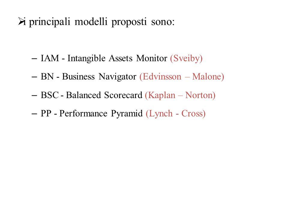 i principali modelli proposti sono: