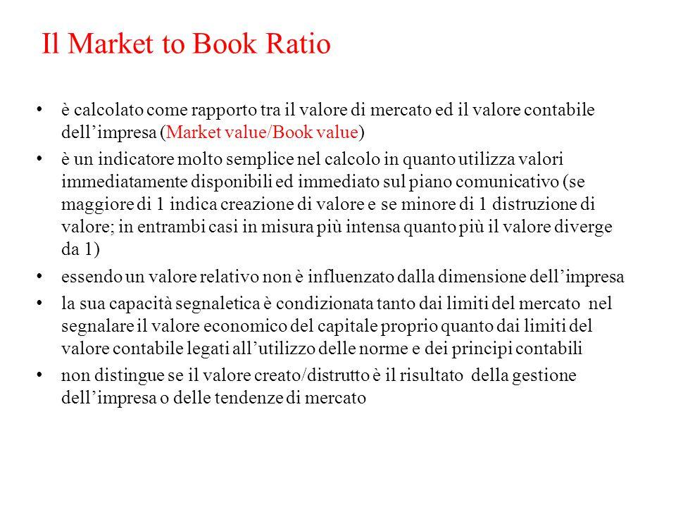 Il Market to Book Ratio è calcolato come rapporto tra il valore di mercato ed il valore contabile dell'impresa (Market value/Book value)