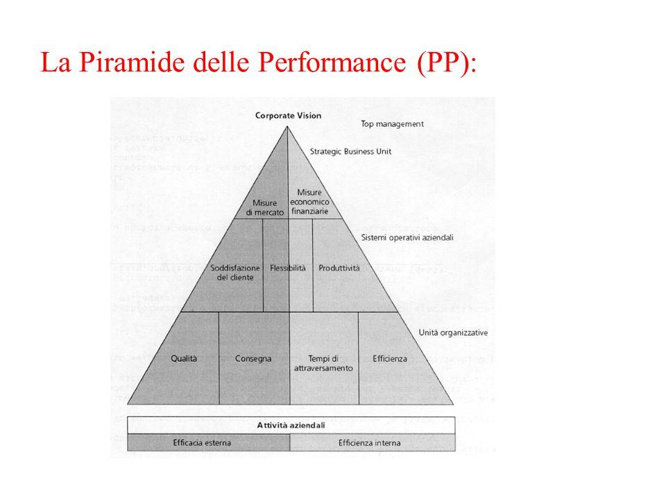 La Piramide delle Performance (PP):