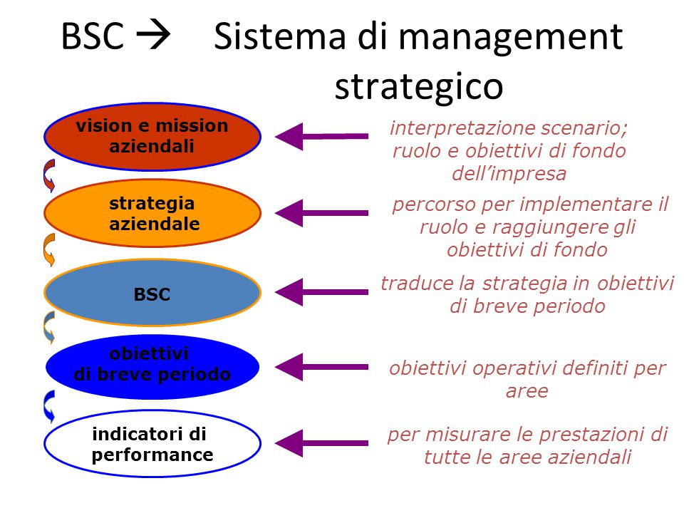 BSC  Sistema di management strategico