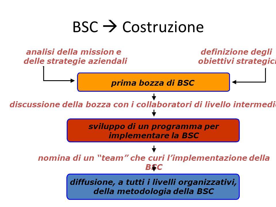 BSC  Costruzione definizione degli obiettivi strategici
