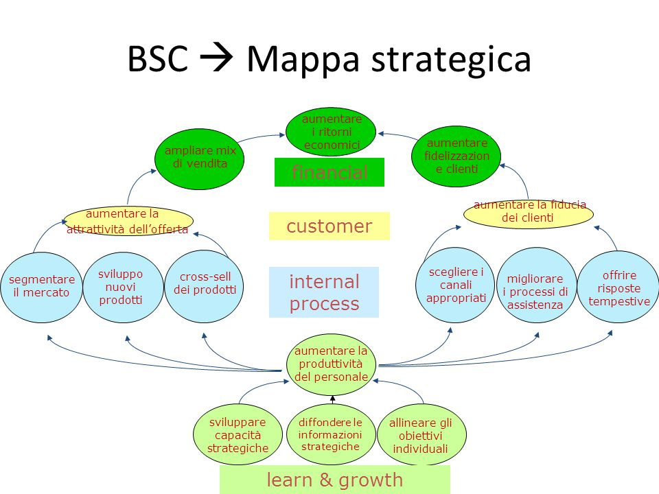 BSC  Mappa strategica financial customer internal process