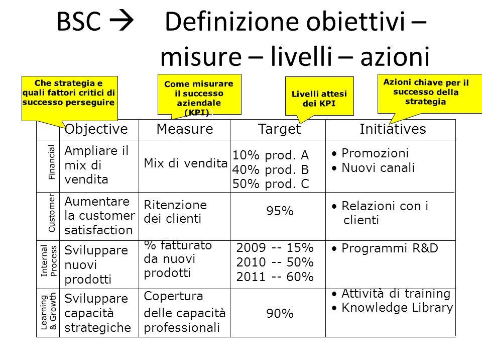 BSC  Definizione obiettivi – misure – livelli – azioni