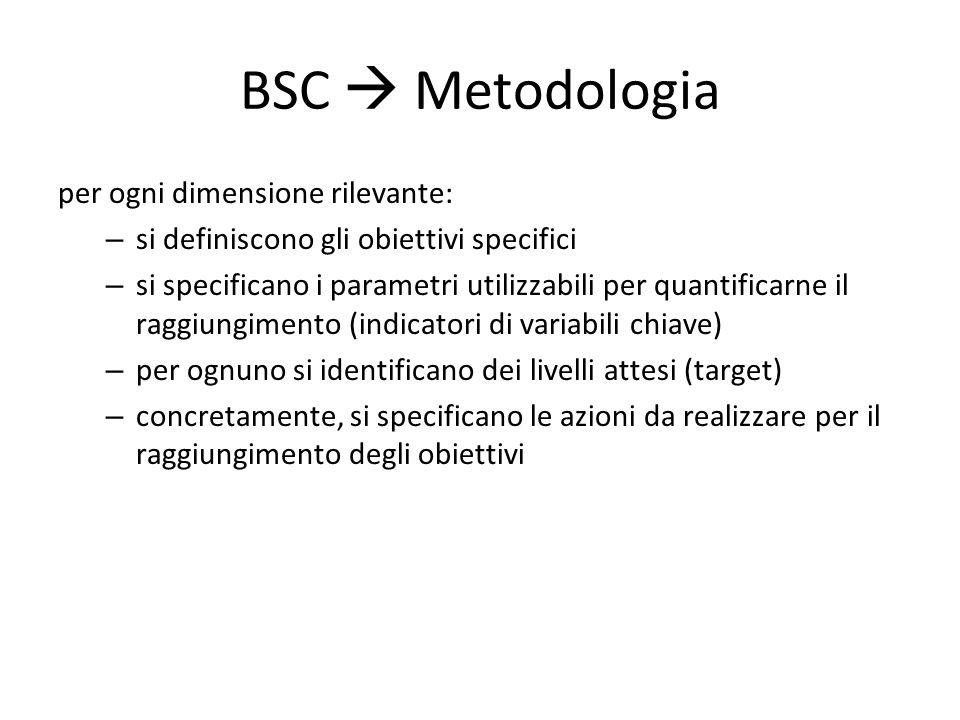 BSC  Metodologia per ogni dimensione rilevante: