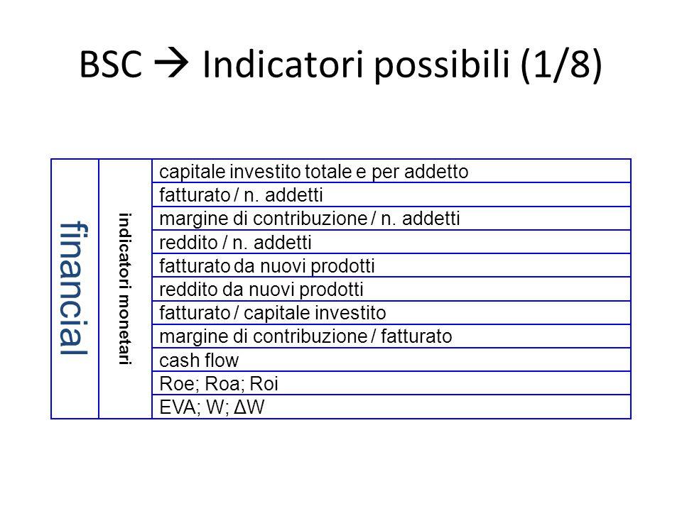 BSC  Indicatori possibili (1/8)