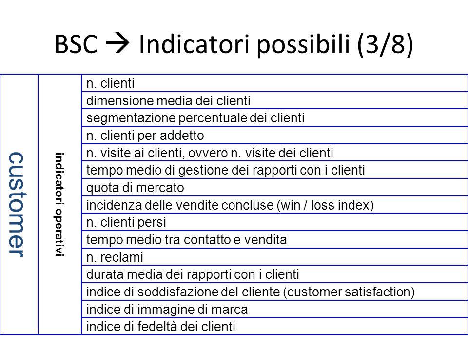 BSC  Indicatori possibili (3/8)