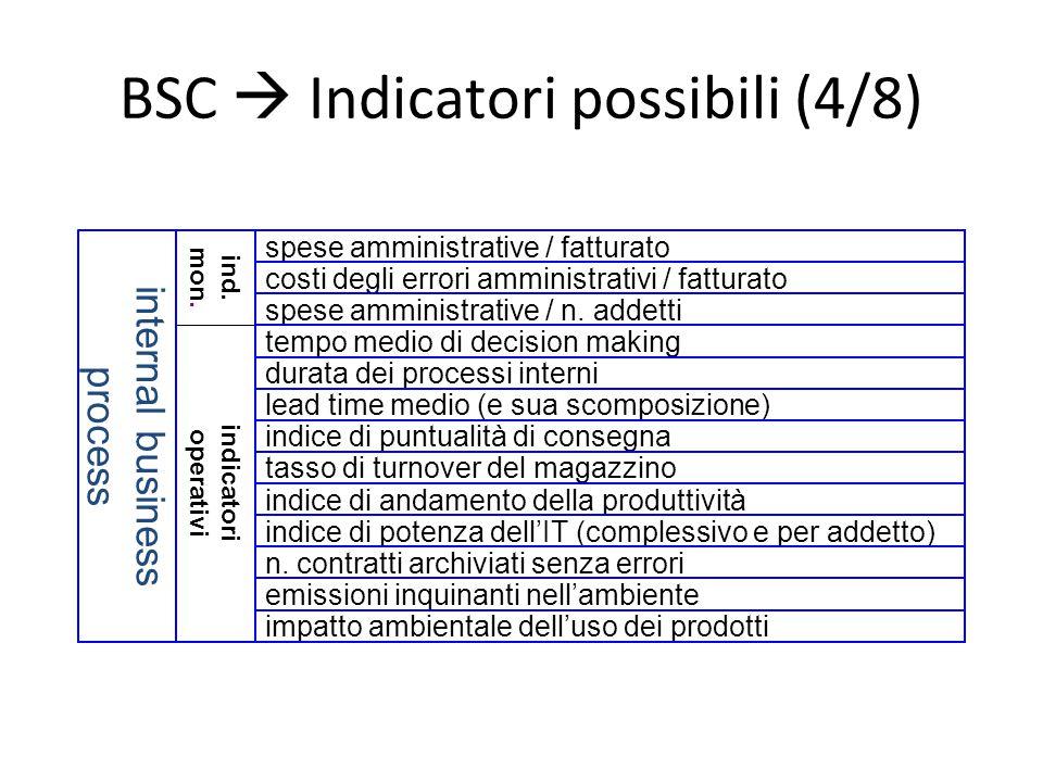 BSC  Indicatori possibili (4/8)