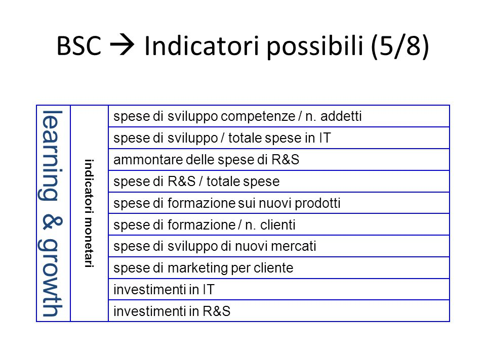 BSC  Indicatori possibili (5/8)