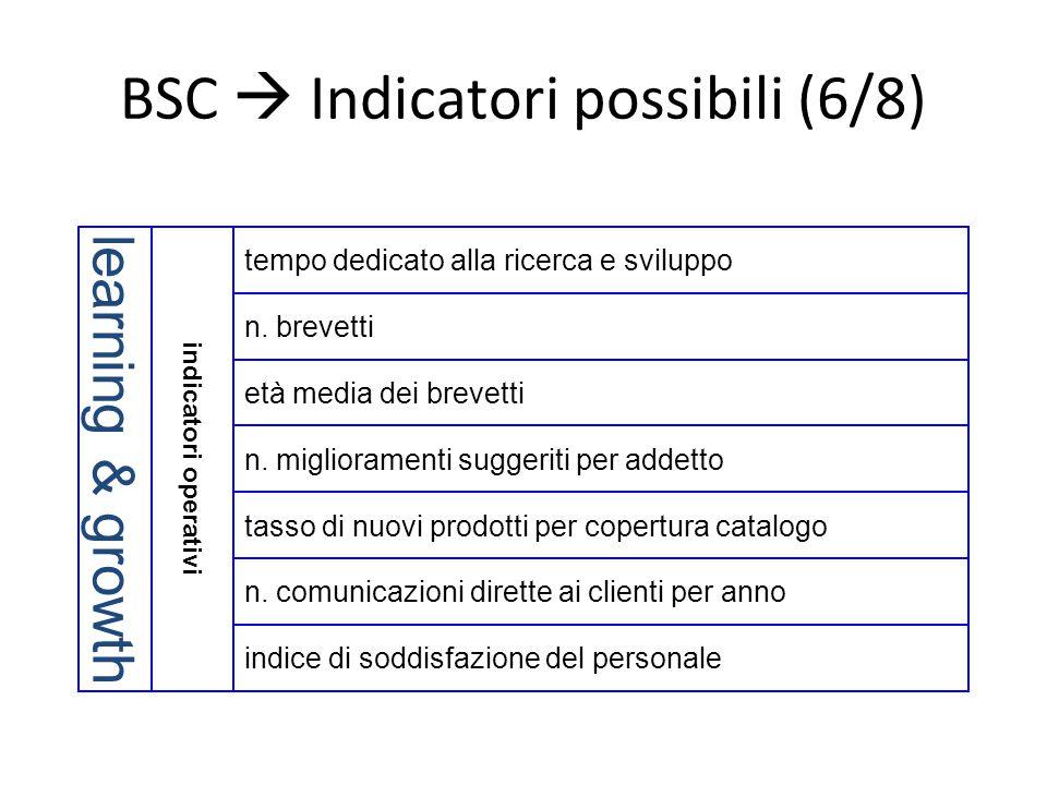 BSC  Indicatori possibili (6/8)