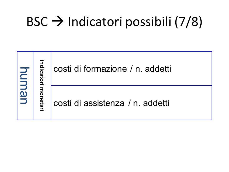 BSC  Indicatori possibili (7/8)