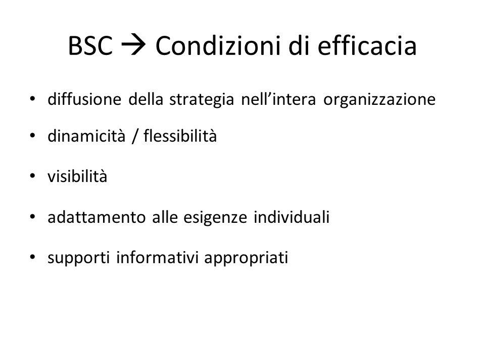 BSC  Condizioni di efficacia