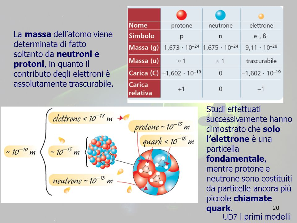 da particelle ancora più piccole chiamate quark.