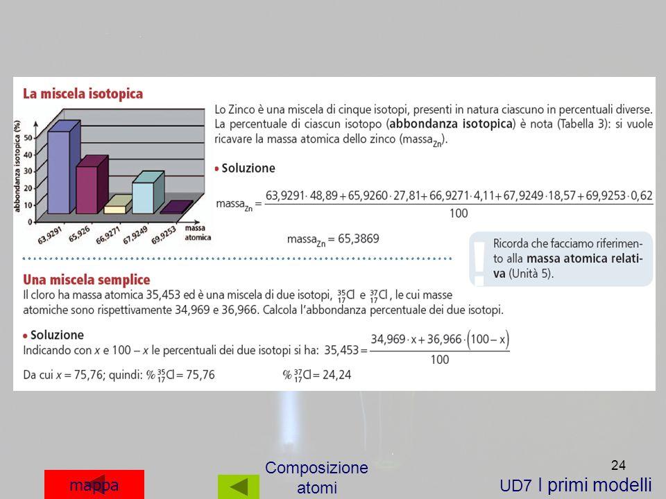 Composizione atomi mappa UD7 I primi modelli