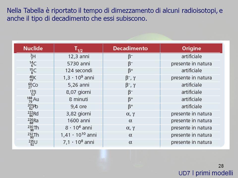 Nella Tabella è riportato il tempo di dimezzamento di alcuni radioisotopi, e anche il tipo di decadimento che essi subiscono.