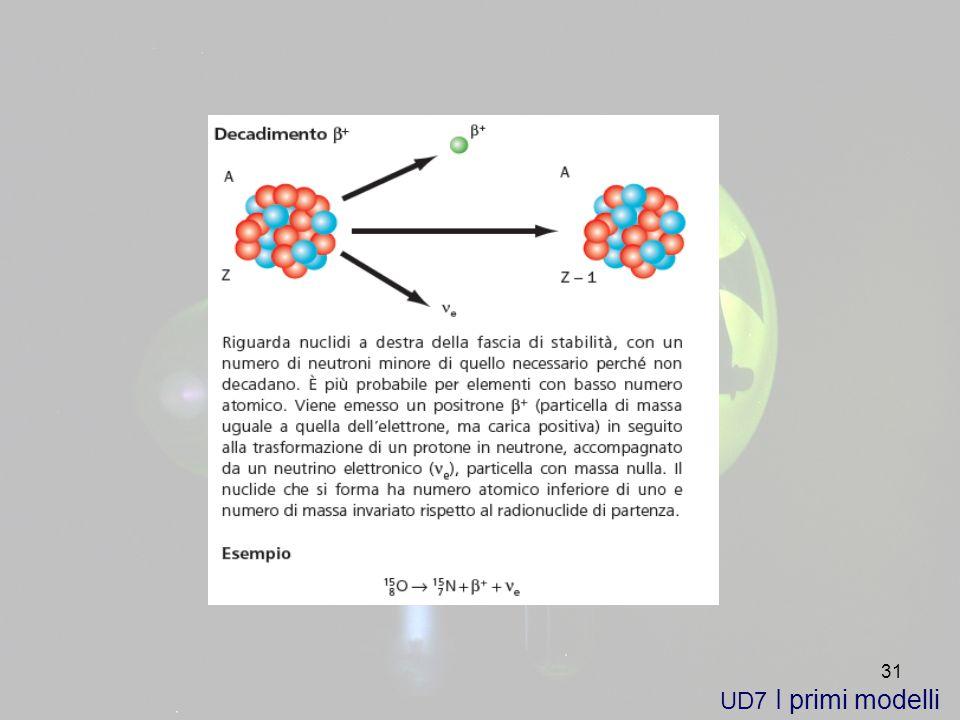 UD7 I primi modelli
