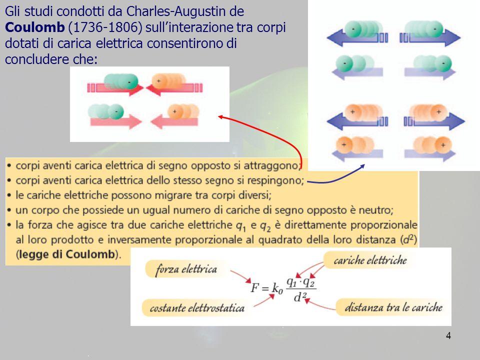 Gli studi condotti da Charles-Augustin de Coulomb (1736-1806) sull'interazione tra corpi dotati di carica elettrica consentirono di concludere che: