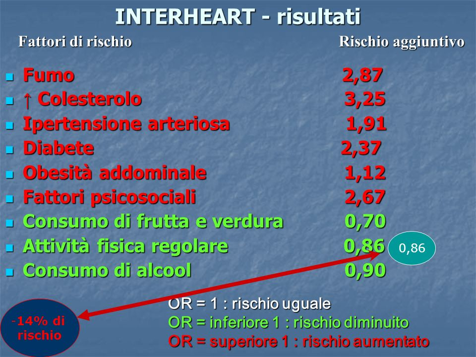 INTERHEART - risultati