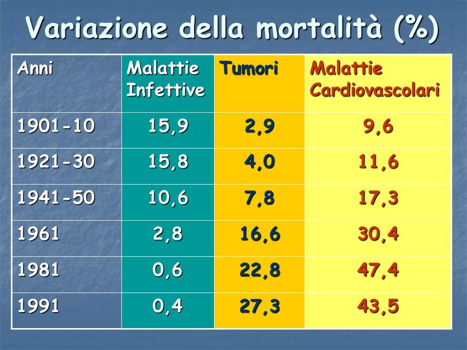 Variazione della mortalità (%)