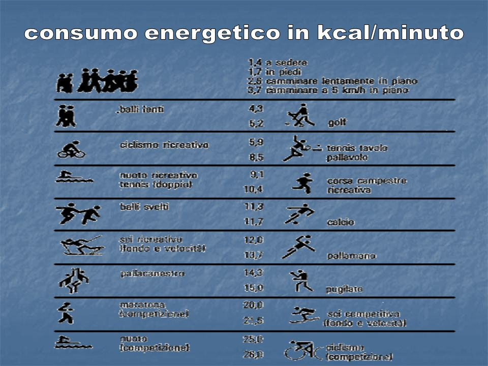consumo energetico in kcal/minuto