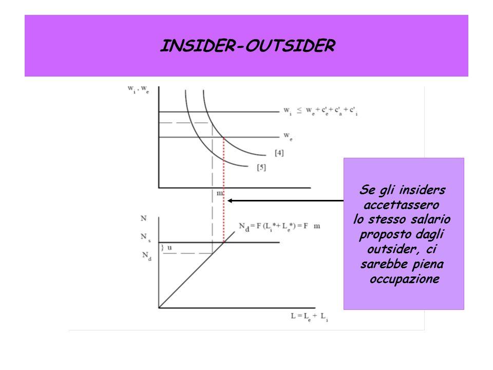 INSIDER-OUTSIDER Se gli insiders accettassero lo stesso salario