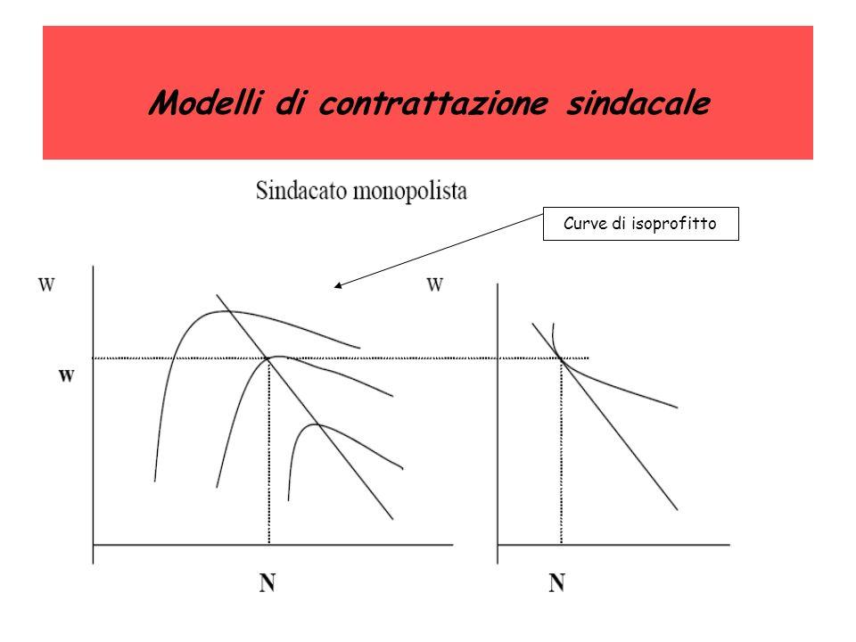 Modelli di contrattazione sindacale