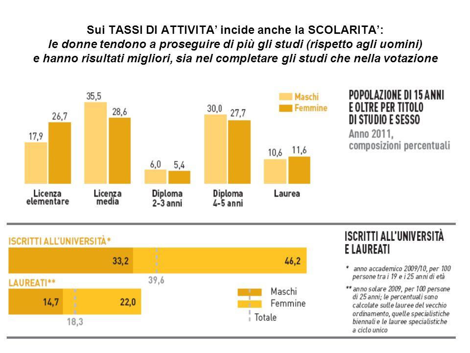 Sui TASSI DI ATTIVITA' incide anche la SCOLARITA': le donne tendono a proseguire di più gli studi (rispetto agli uomini) e hanno risultati migliori, sia nel completare gli studi che nella votazione