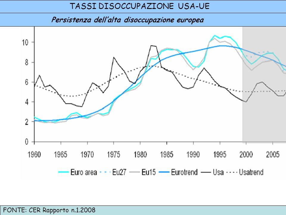 Persistenza dell'alta disoccupazione europea