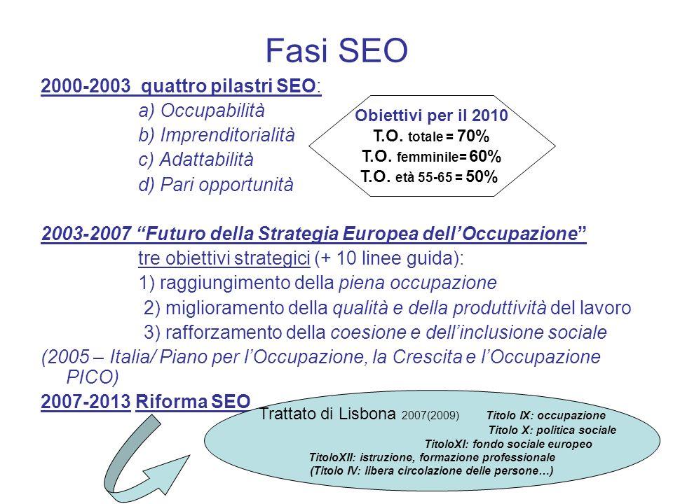 Fasi SEO 2000-2003 quattro pilastri SEO: a) Occupabilità