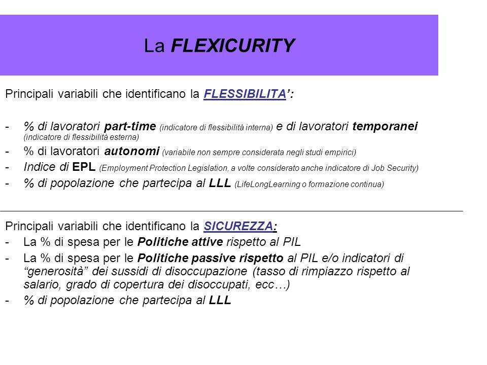 La FLEXICURITY Principali variabili che identificano la FLESSIBILITA':