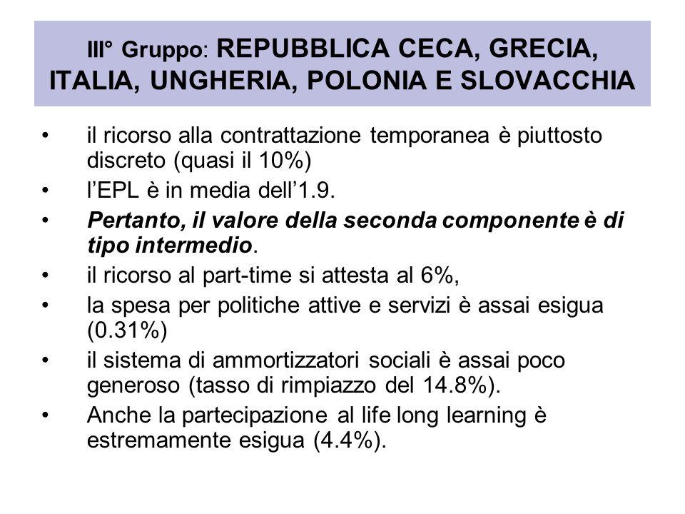 III° Gruppo: REPUBBLICA CECA, GRECIA, ITALIA, UNGHERIA, POLONIA E SLOVACCHIA